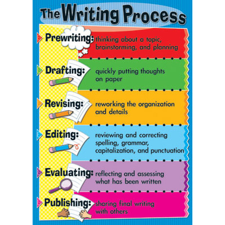 5 stages of the writing process Effective literacy practice years 5-8 supporting the writing process these processes relate to the stages of creating a text the processes are.